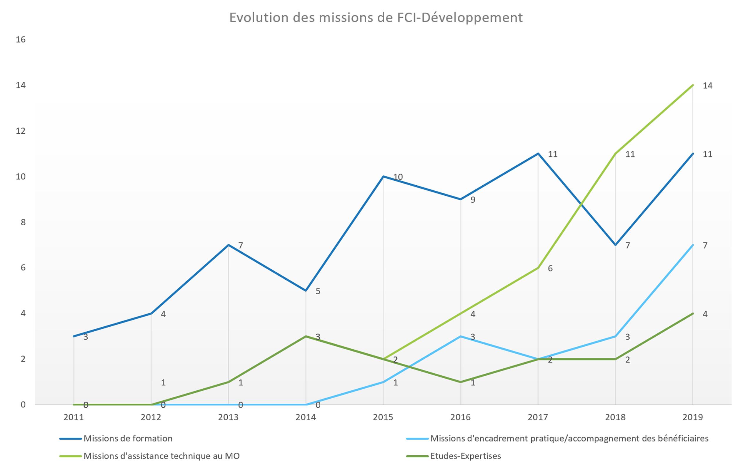 Evolution des missions de FCI Développement